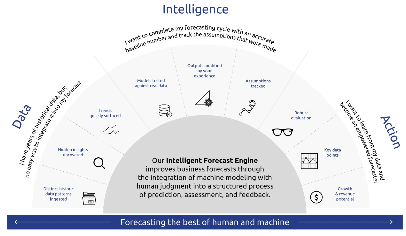 Direct Technologie's Intelligent Forecasting Chart
